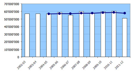 This chart shows the relatively flat trend in total U.S. ski visits from 2002 to 2012, and an abrupt dip in 2011-12 reflecting the fourth warmest winter since 1896 (Source: NSAA)